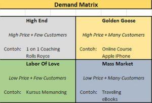 demand-matrix