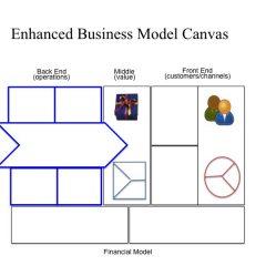 Businee Model